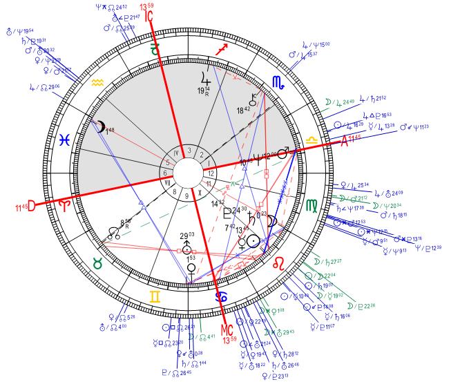 Horoskopberechnung